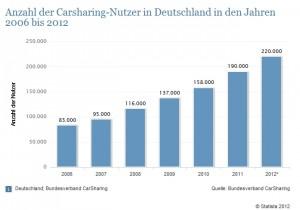 Carscharing Nutzer